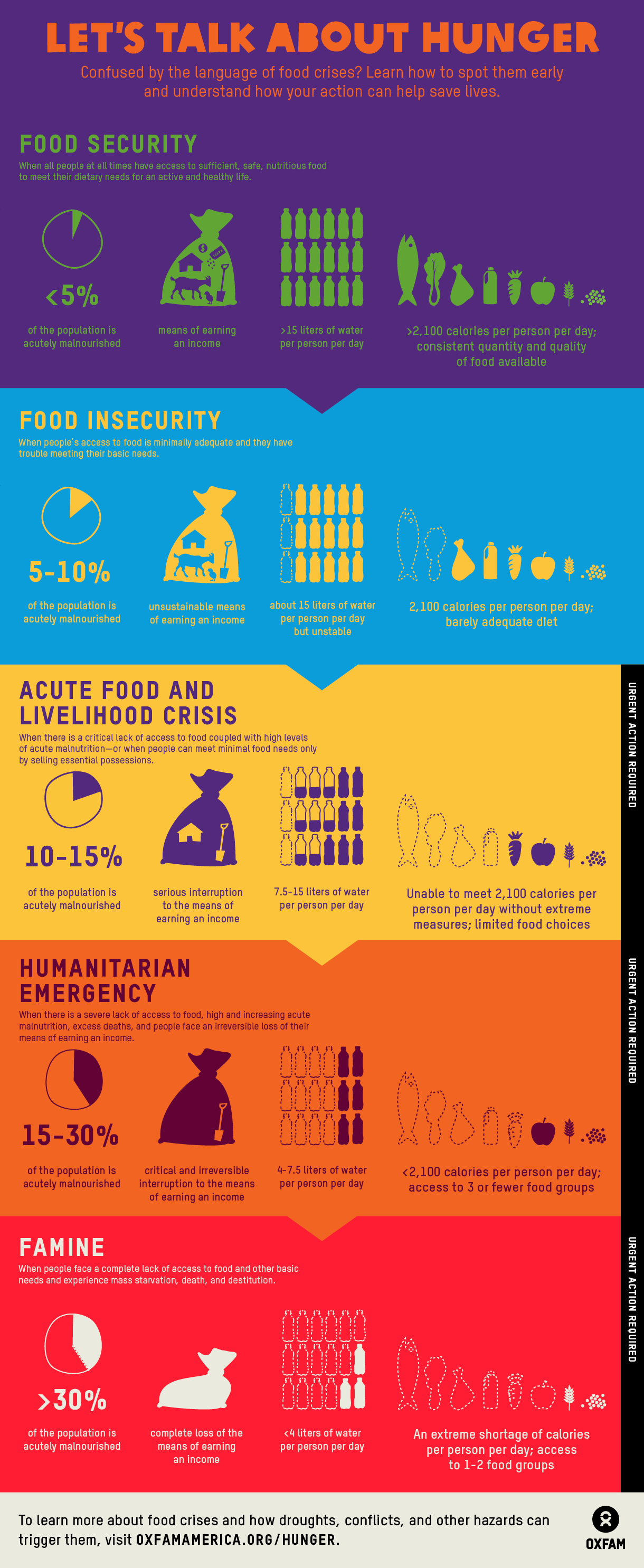 Food security infographic Oxfam