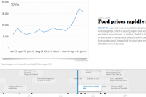 Screen copy of the timeline of the food security crisis in Somalia. Credit: Africa Research Institute