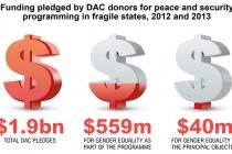 Infographic on funding pledge by DAC donors for peace and security programming in fragile states, 2012 and 2013
